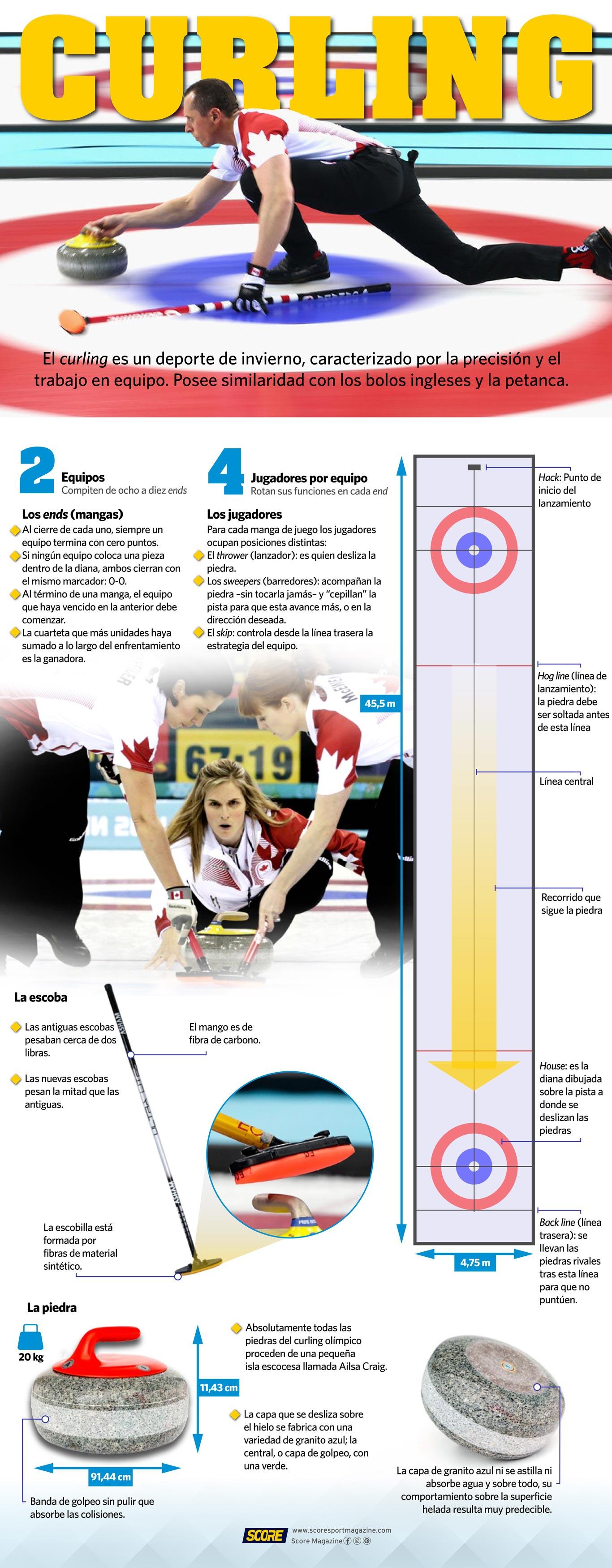 Infografía sobre el curling