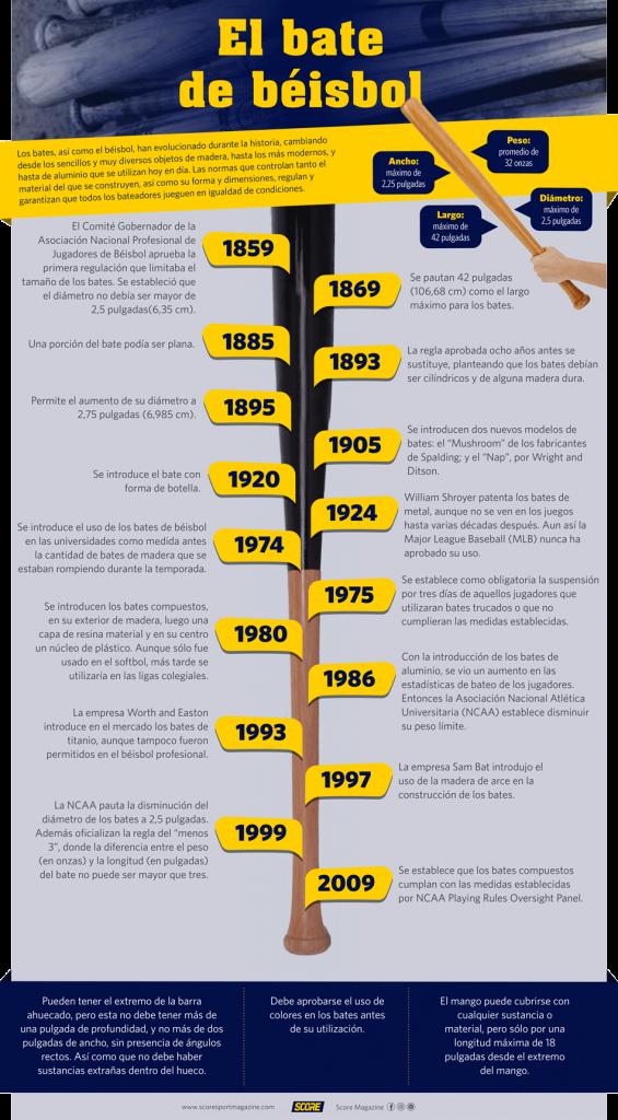 Evolucion en las normas de los bates de béisbol