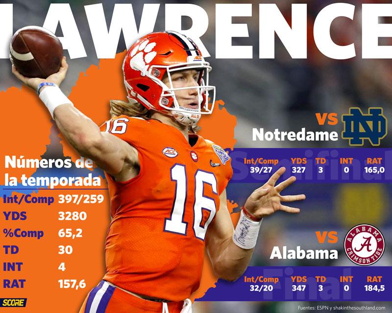 Estadísticas de Trevor Lawrence en Clemson, temporada 2018-2019