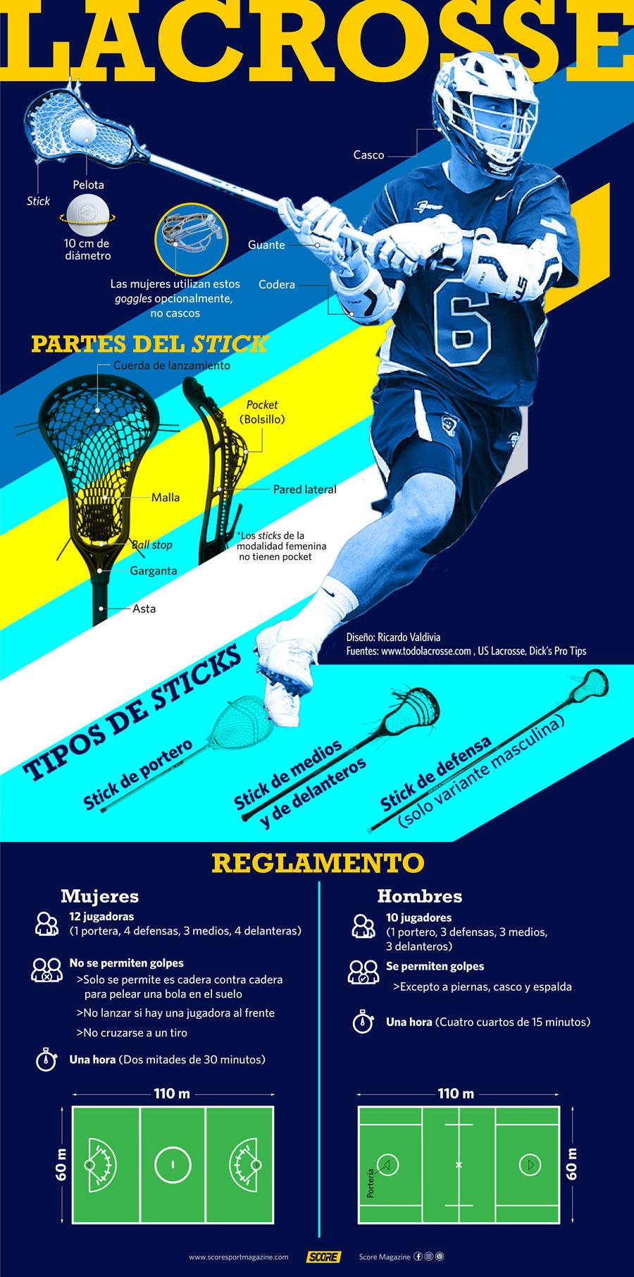 Infografía Lacrosse