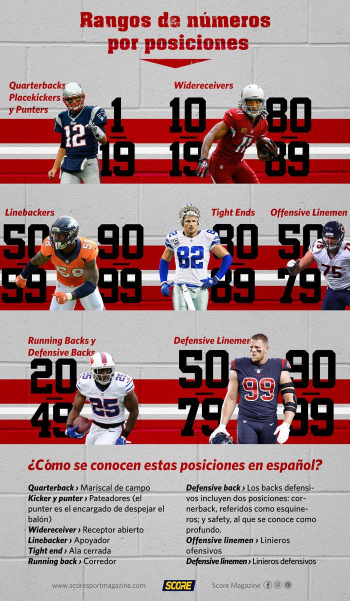 Rangos de números por posición en la NFL