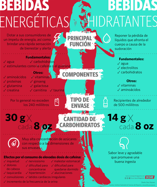 Infografía-Bebidas deportivas VS energizantes