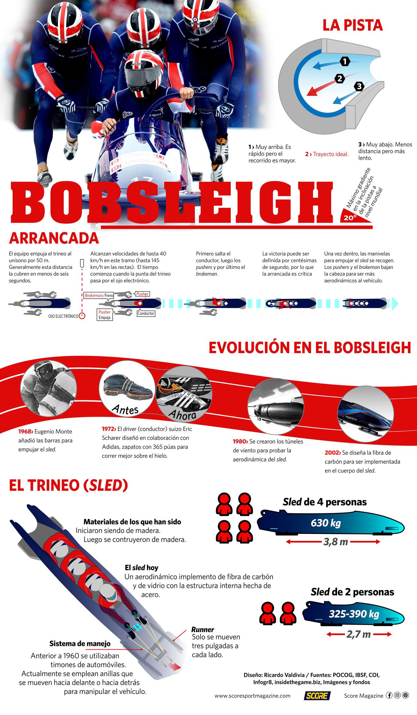 Bobsleigh_infografía