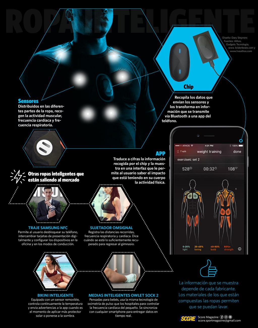 Funcionamiento de la ropa inteligente