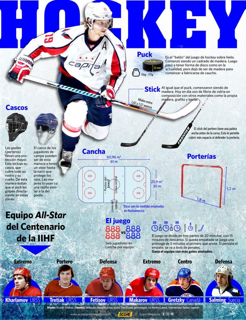 Infografía del hockey sobre hielo