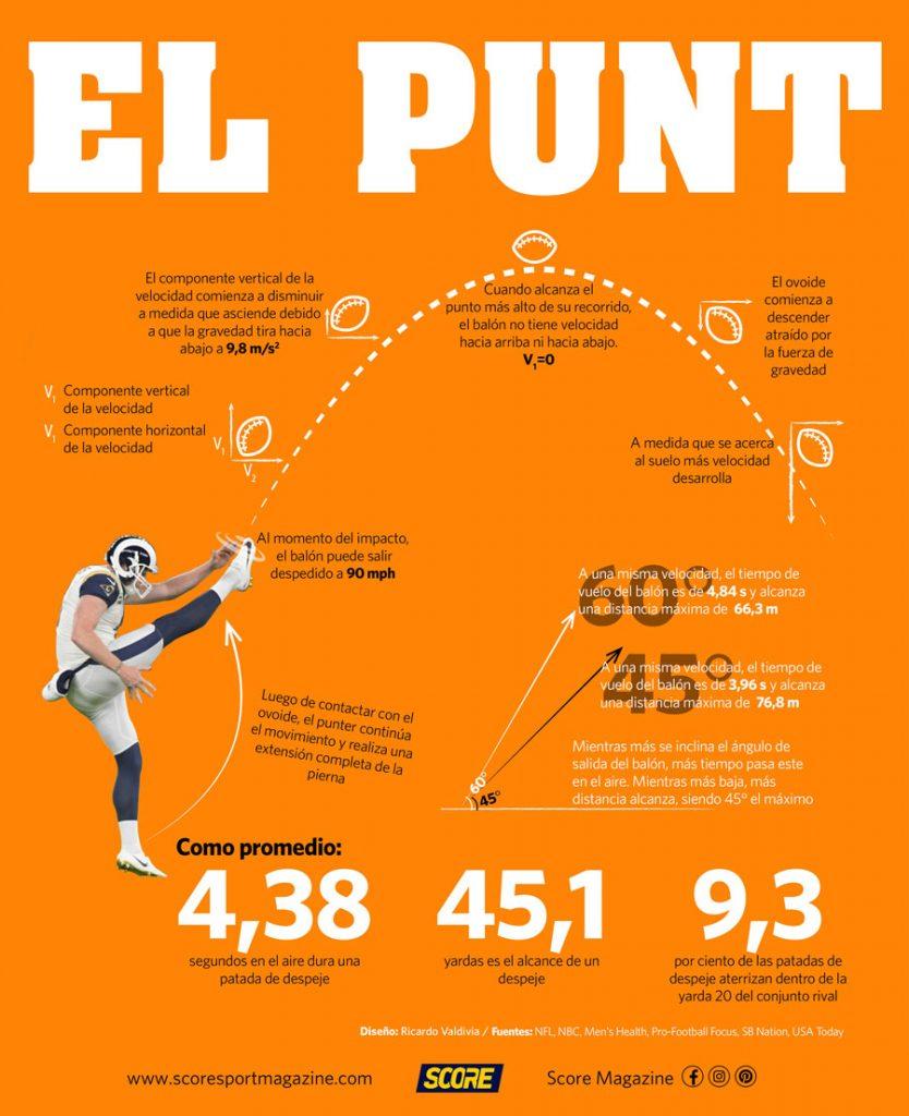 Infografía de la patada de despeje en la NFL