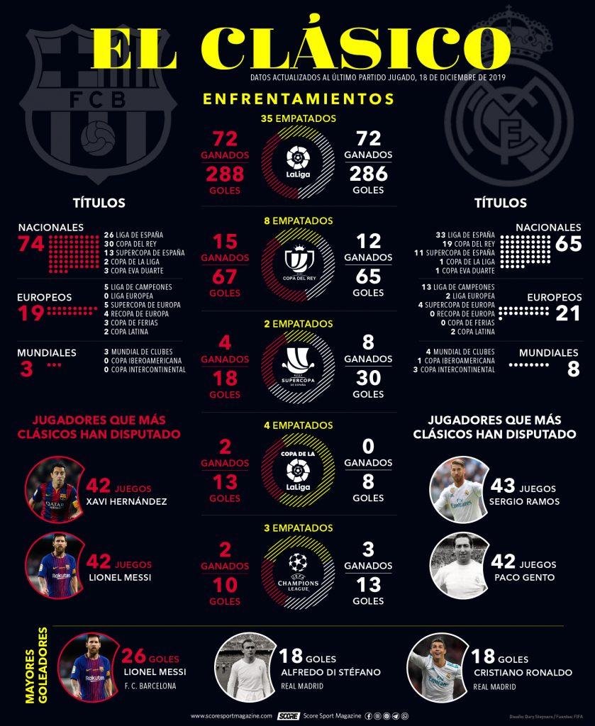 El Clasico del fútbol español-infografía