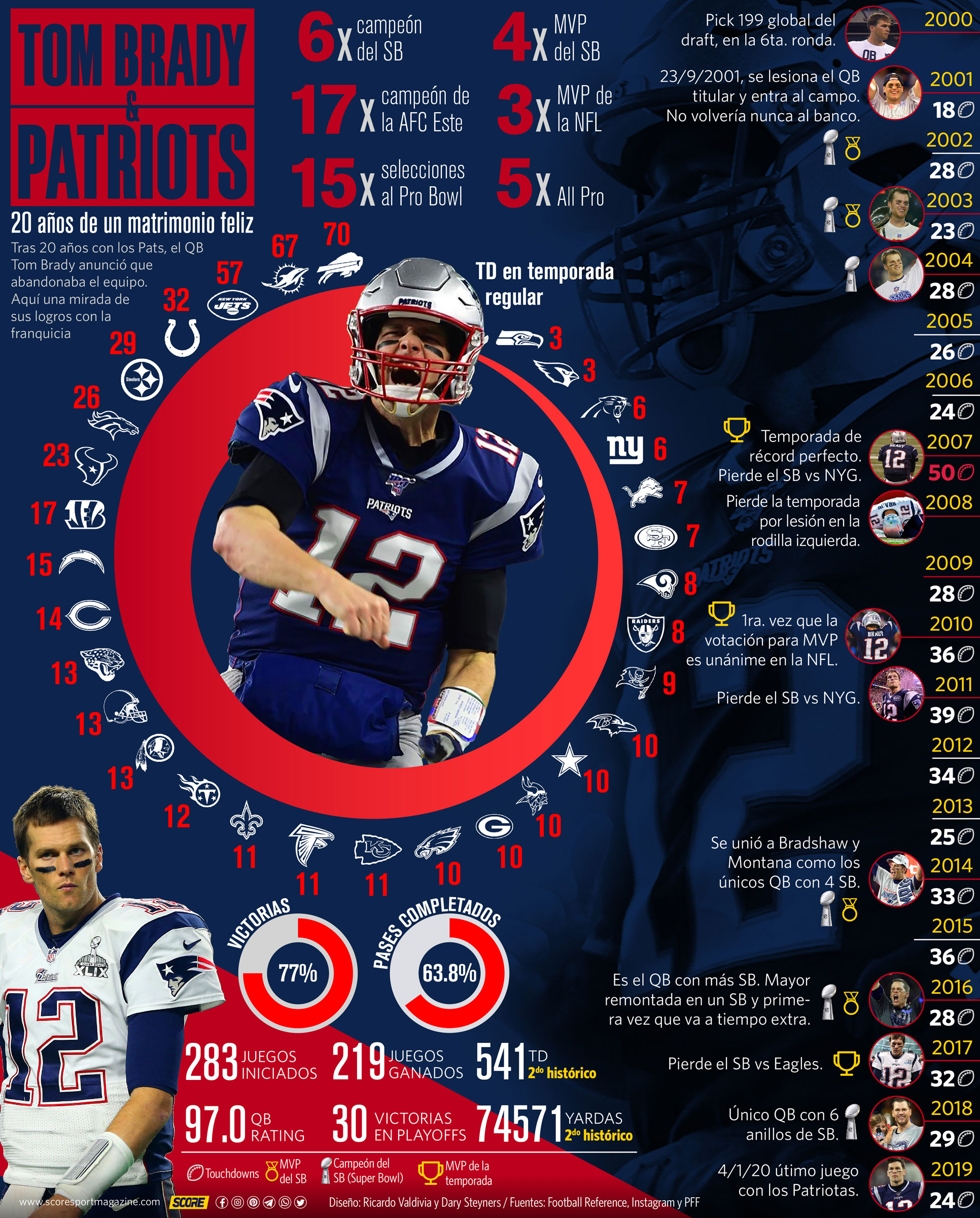 Tom Brady y los Pats, infografía de sus logros con los New England Patriots