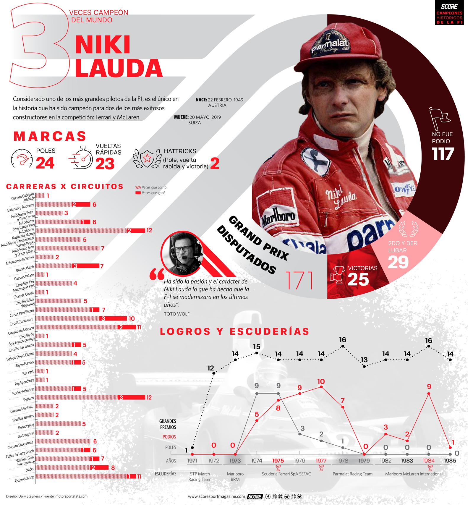Niki Lauda-Serie de infografías de Campeones Históricos de la Fórmula 1