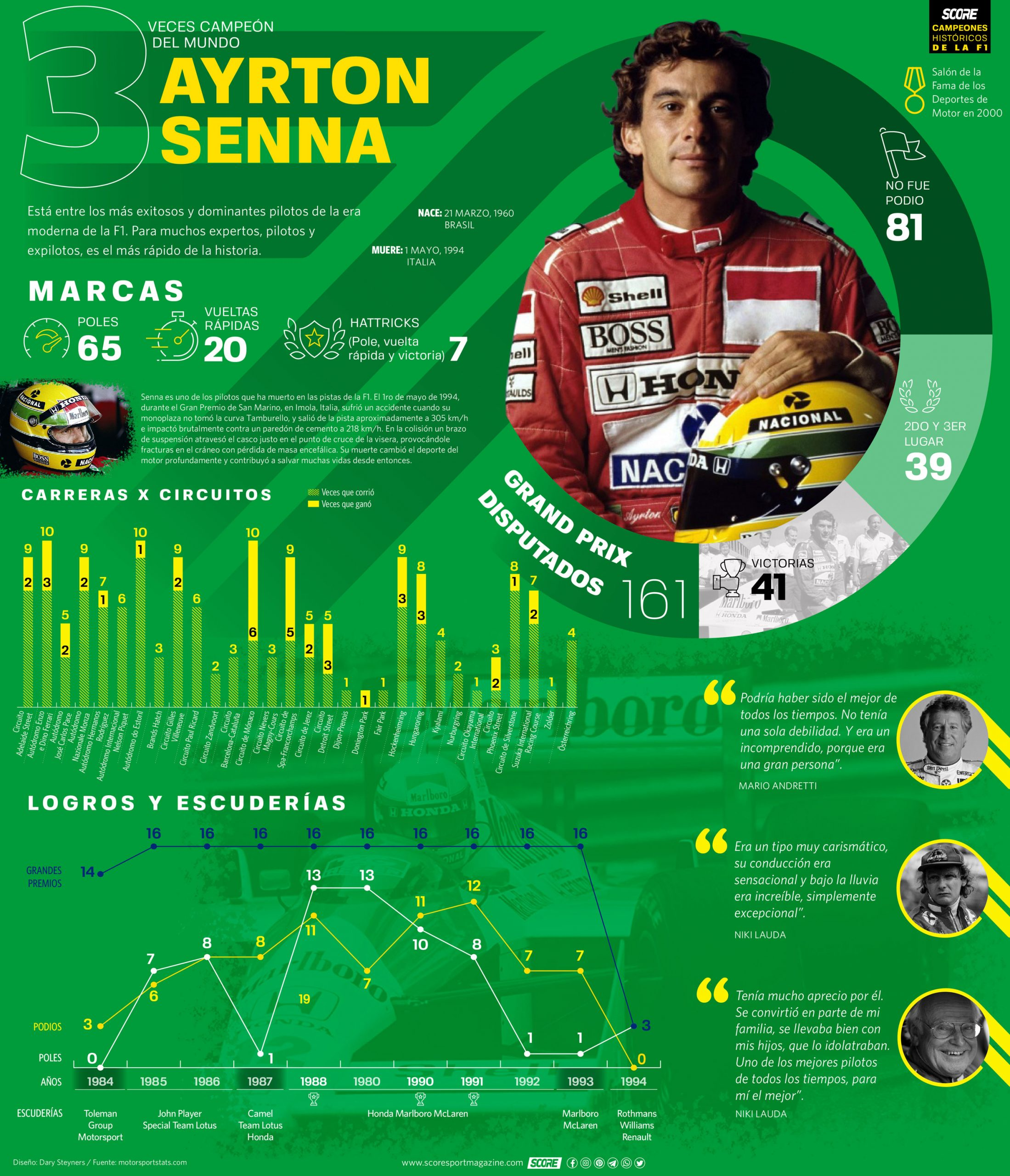 Ayrton Senna-Serie de infografías de Campeones Históricos de la Fórmula 1