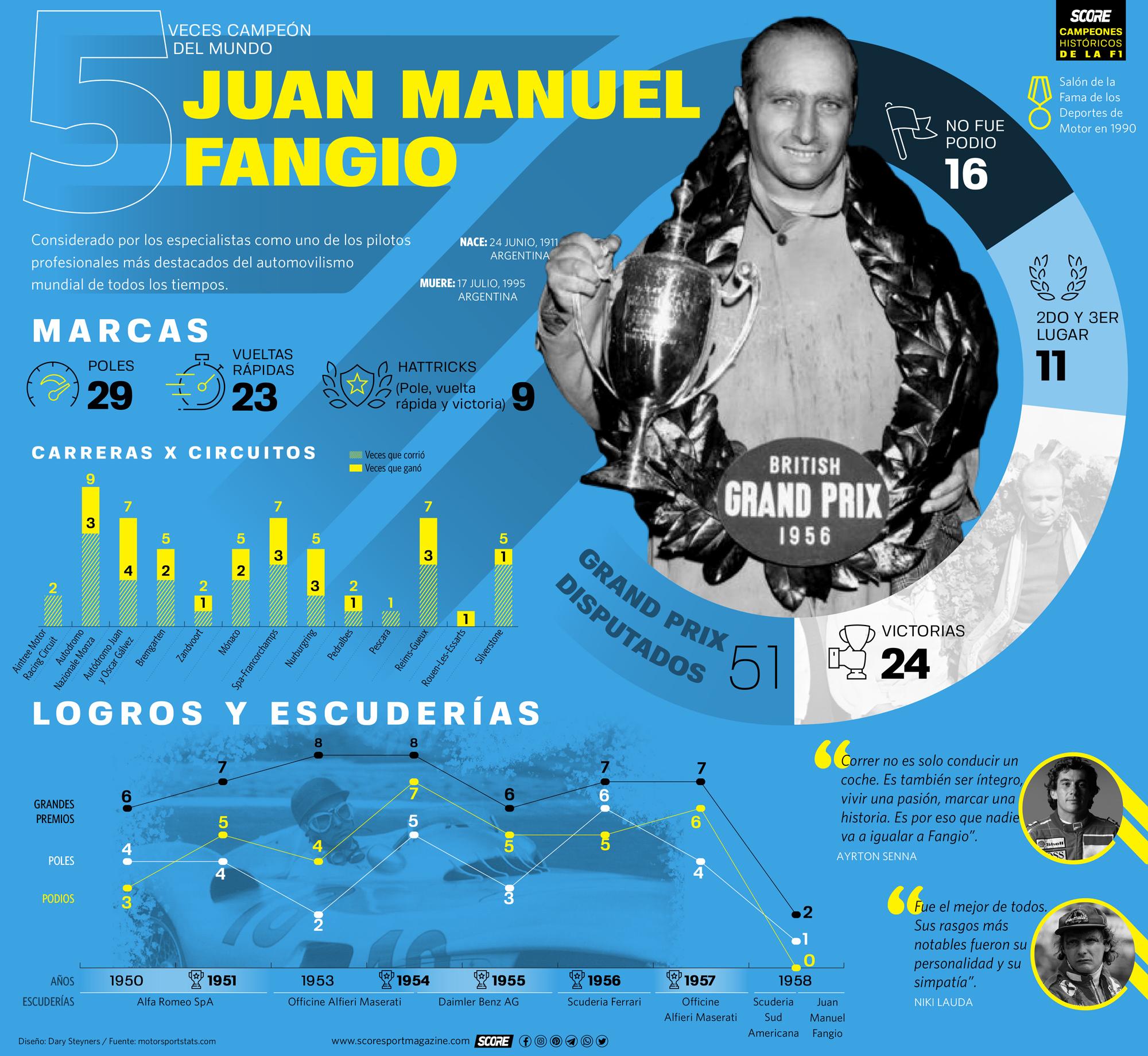 Juan Manuel Fangio-Serie de infografías de Campeones Históricos de la Fórmula 1