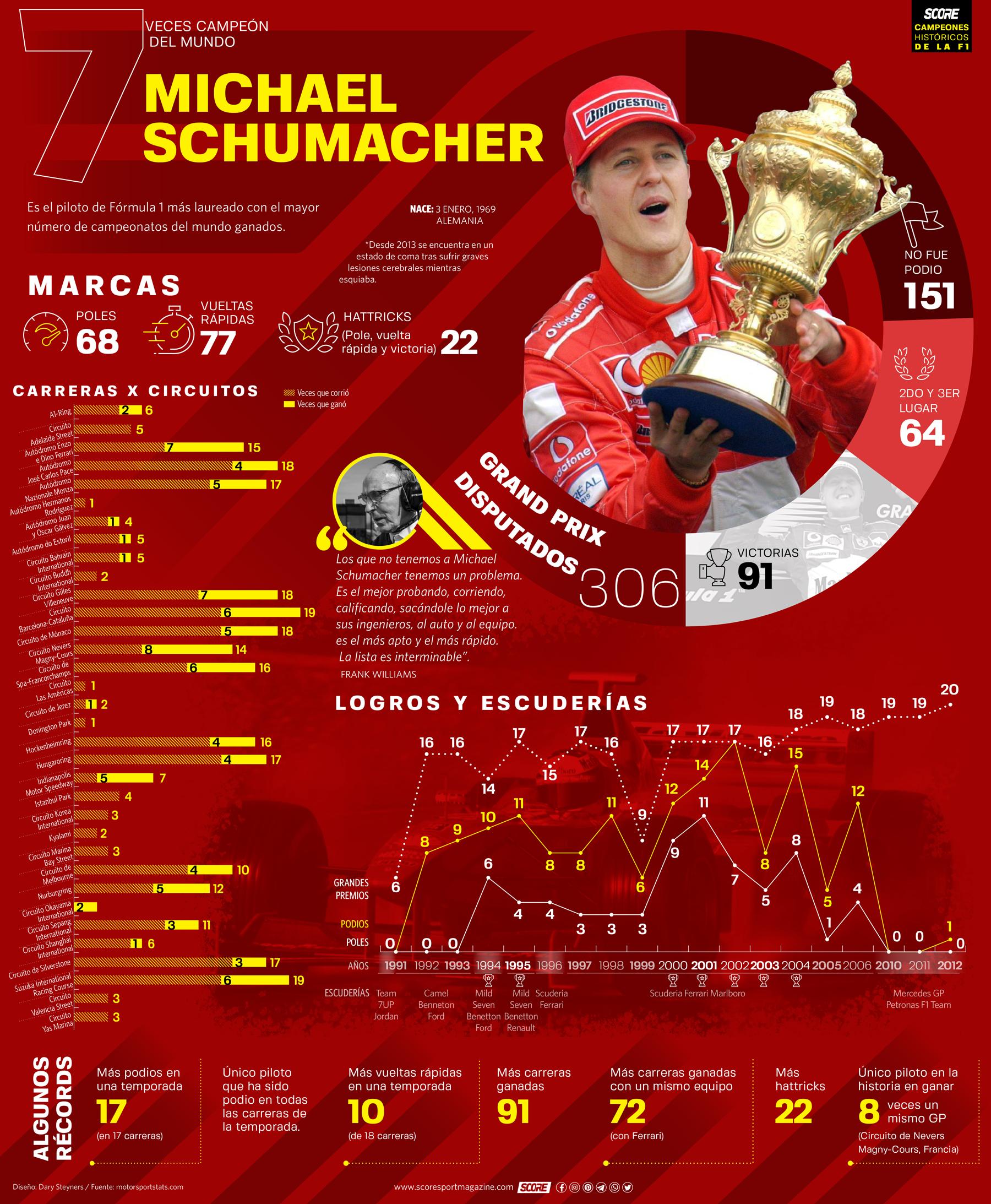 Michael Schumacher-Serie de infografías de Campeones Históricos de la Fórmula 1