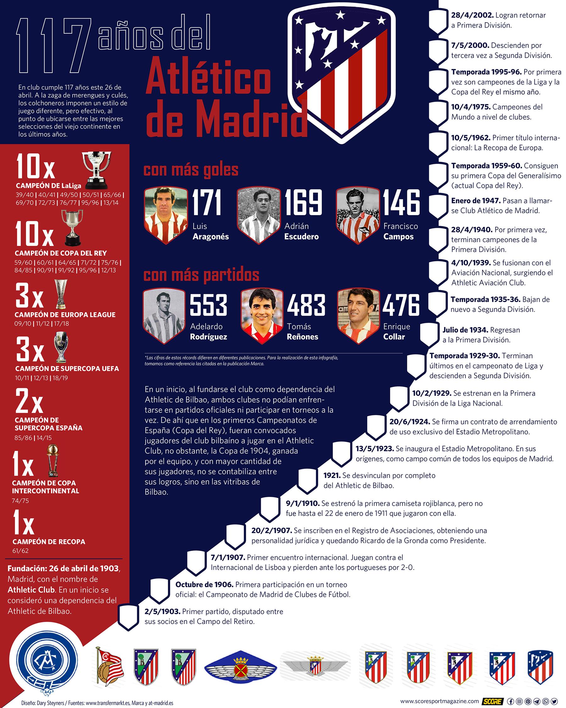 117 años del Atlético de Madrid