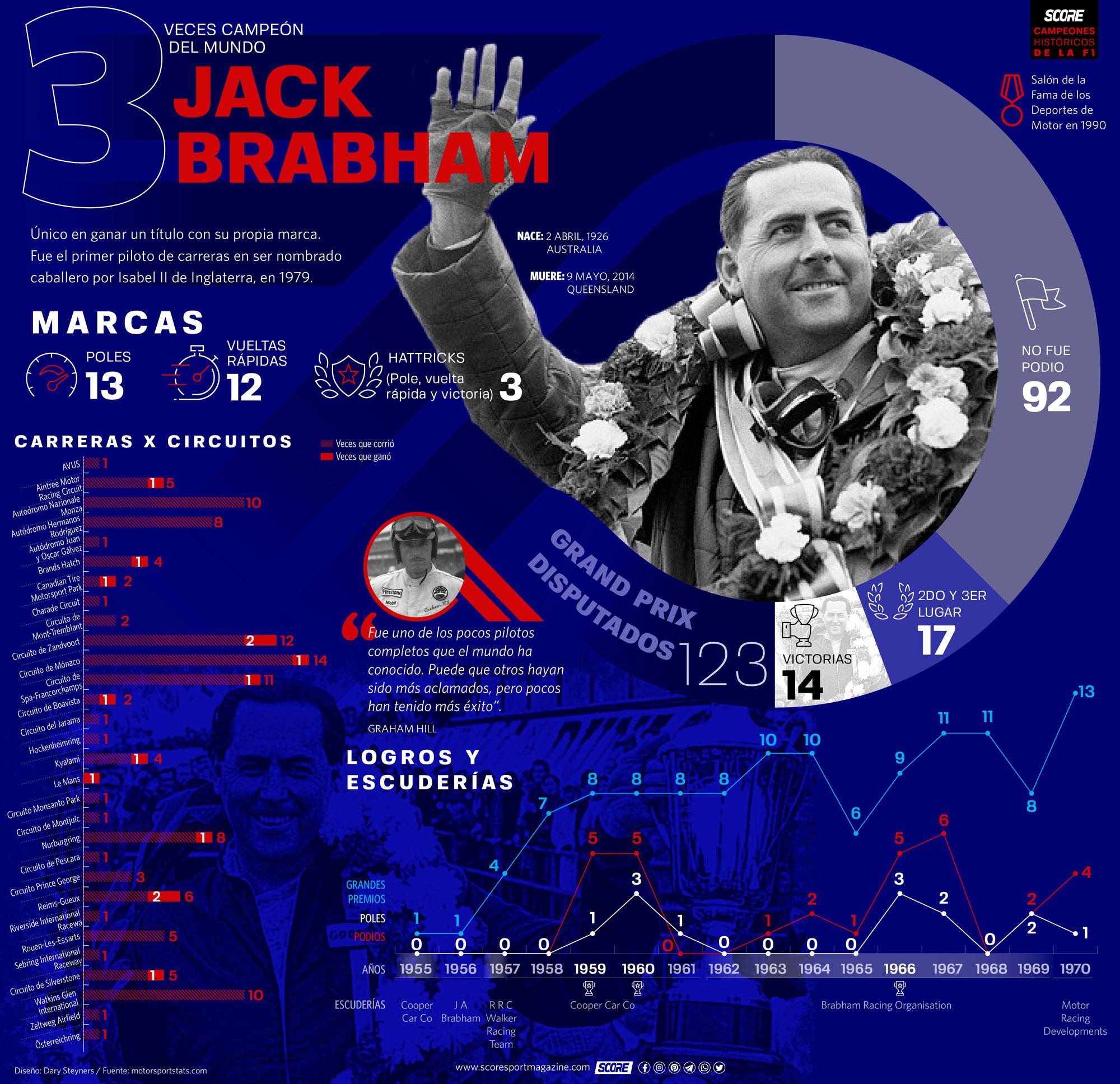 Jack Brabham-Serie Campeones Históricos de la F1