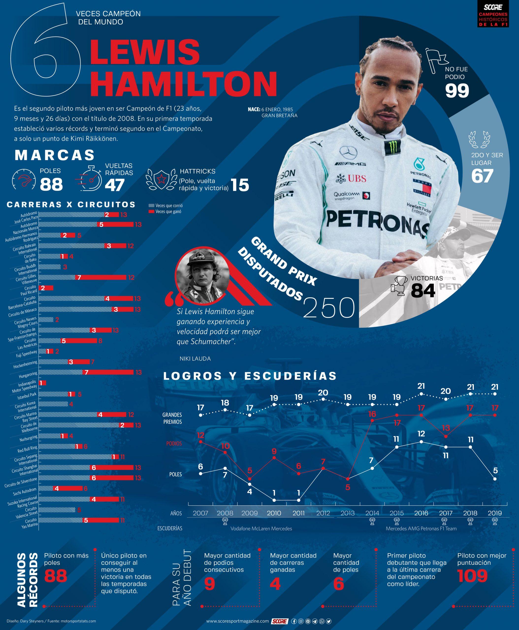 Lewis Hamilton-Serie de infografías de Campeones Históricos de la Fórmula 1