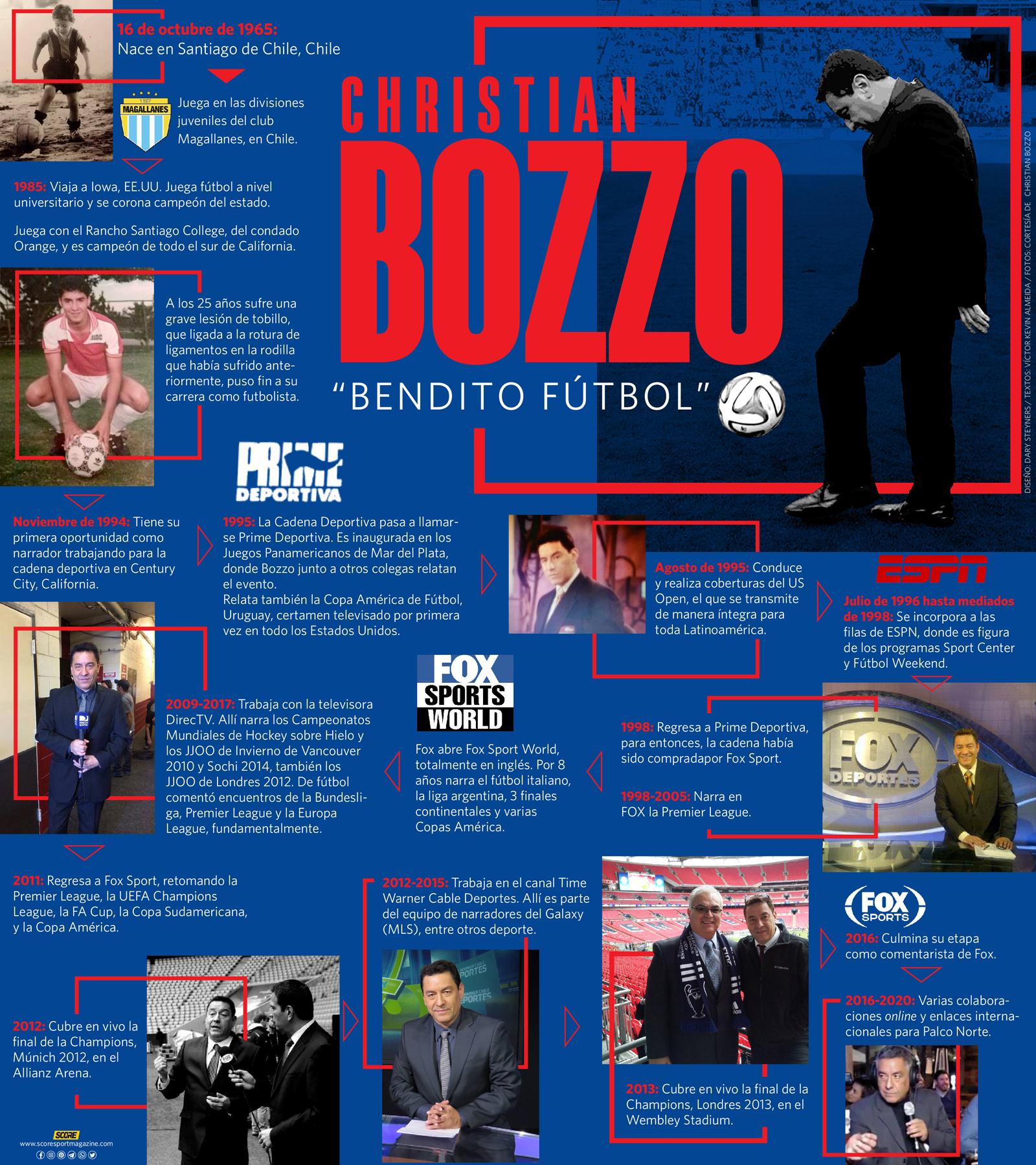 Christian Bozzo-infografía