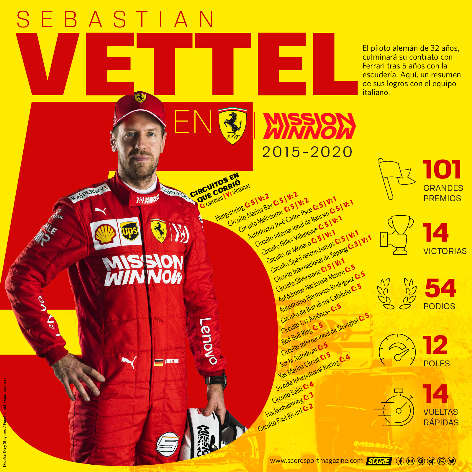 Logros de Sebastian Vettel en Ferrari