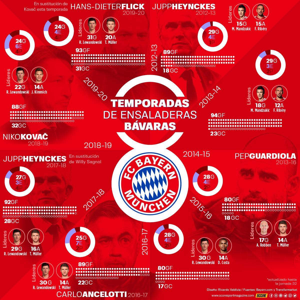 8 temporadas seguidas del Bayern Múnich como campeón de la Bundesliga