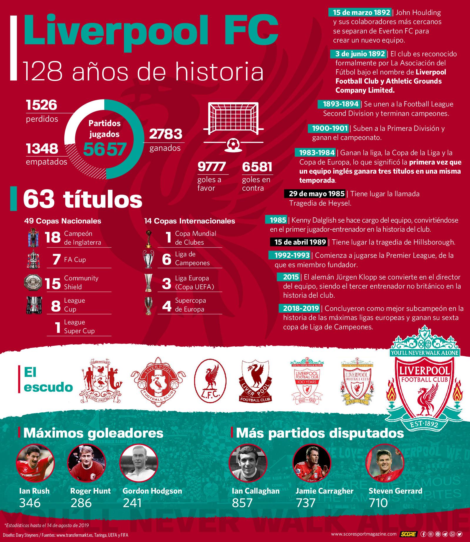 Infografía de los 128 años del Liverpool FC