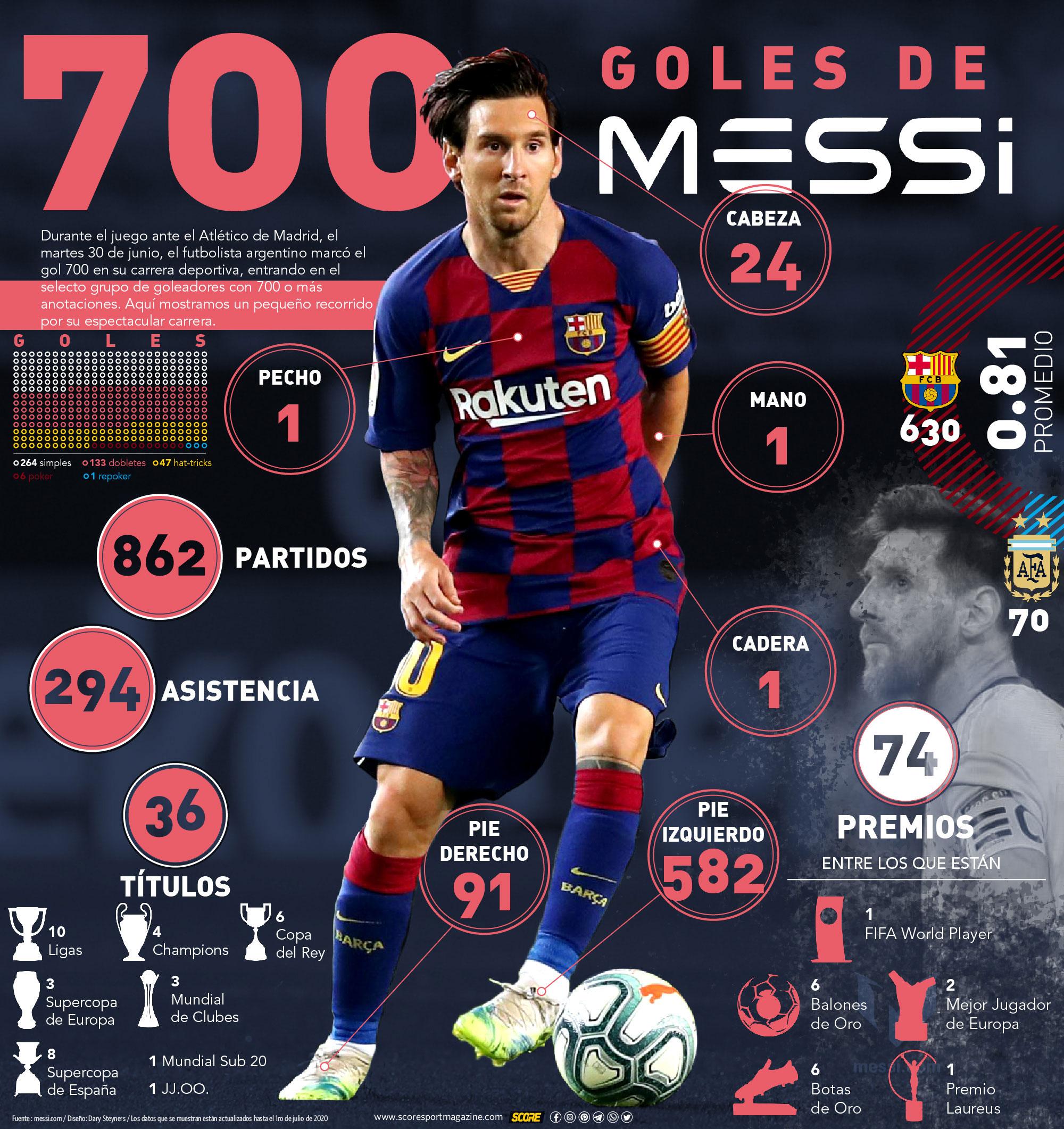 700 goles de Messi-infografía
