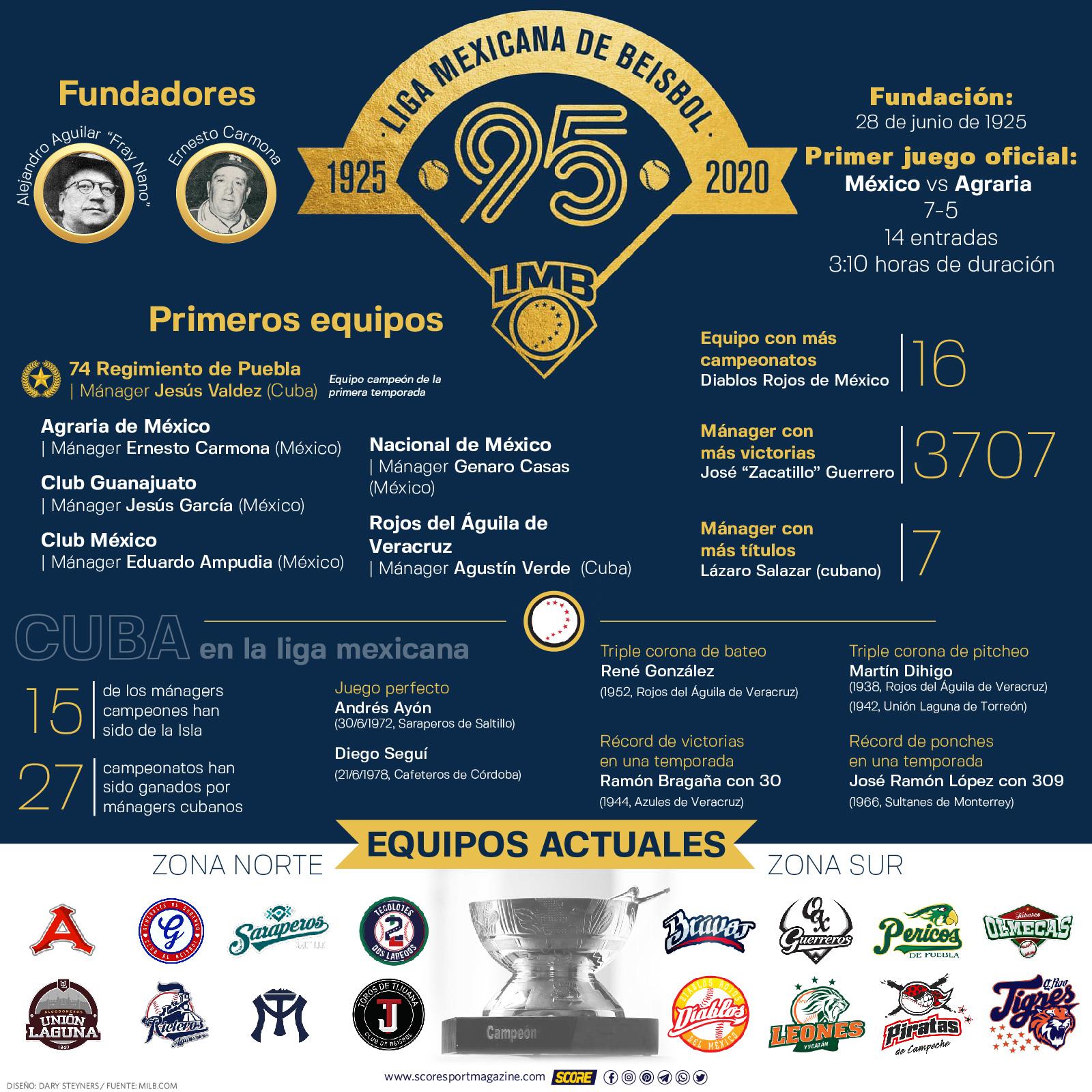 95 años de la LMB-infografía