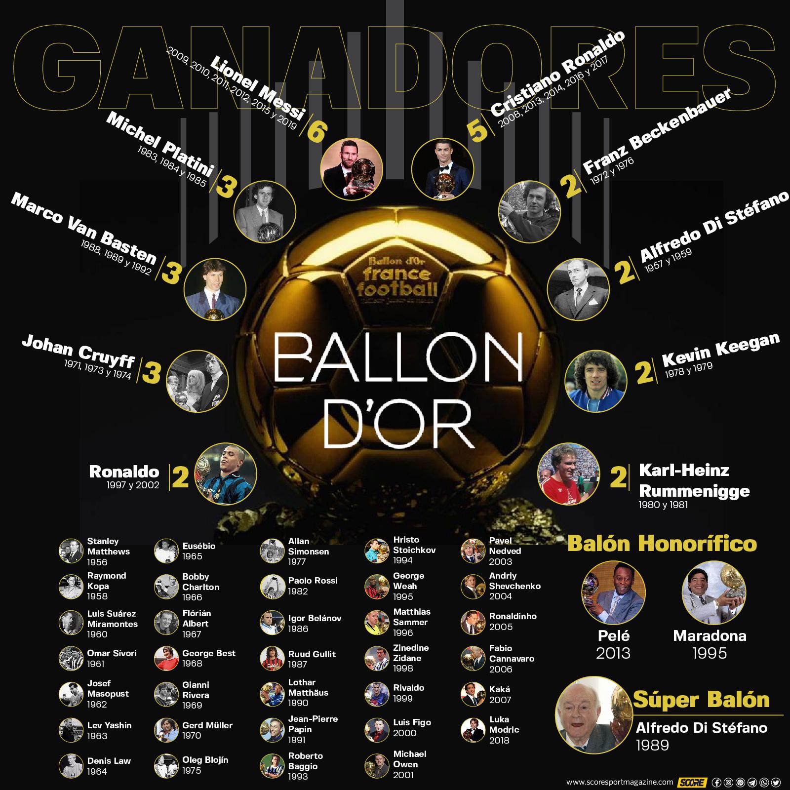 Ganadores del Balón de Oro-infografía