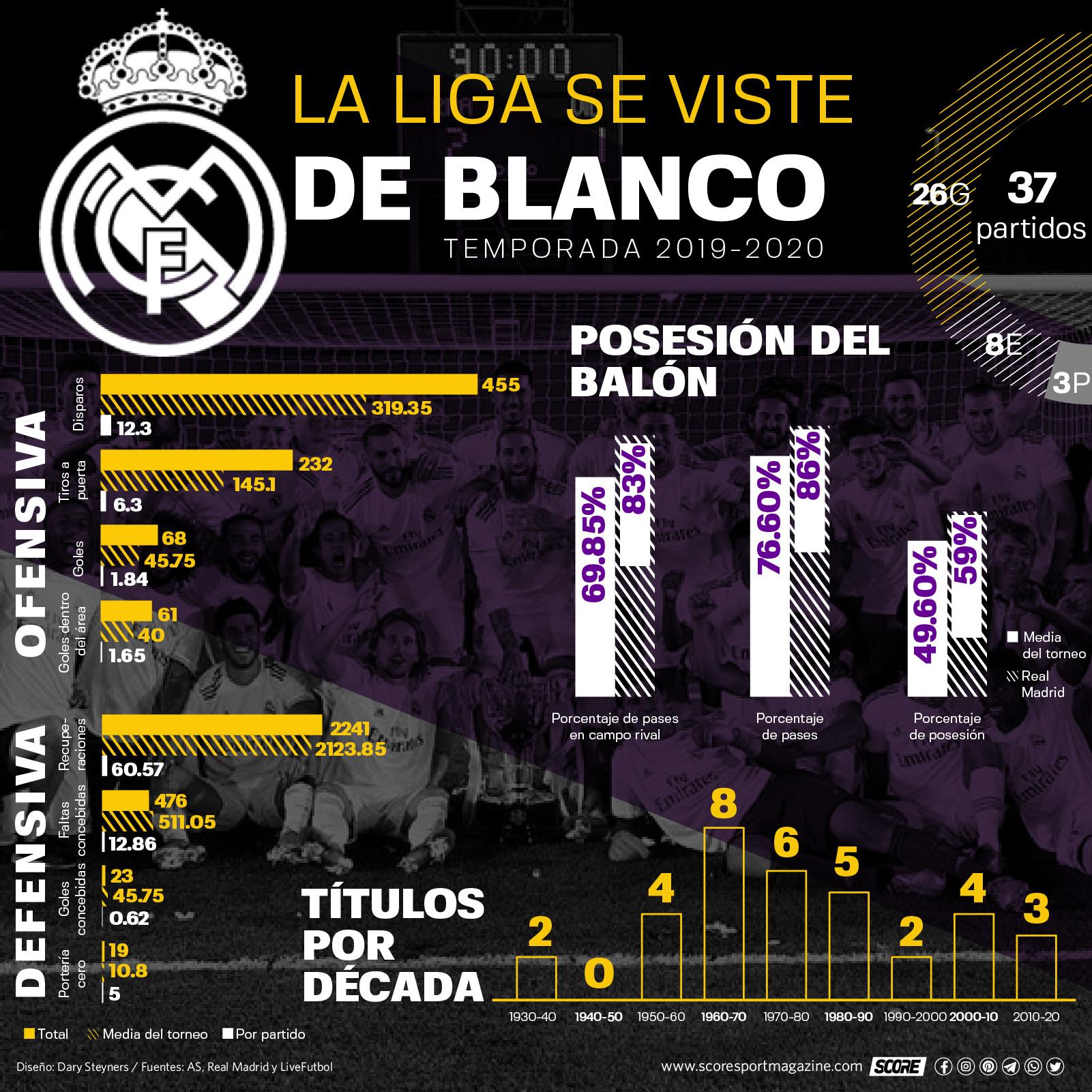 Estadísticas del Real Madrid en La Liga durante la temporada 2019-2020