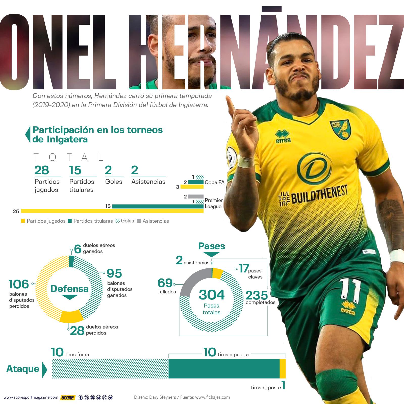 Onel Hernández-estadísticas 2019-2020