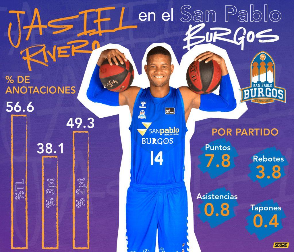 Jasiel Rivero-estadísticas en el San Pablo Burgos durante la temporada 2019-2020