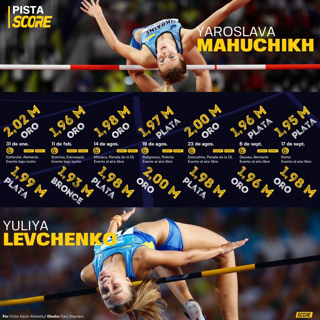 Las marcas con que Yaroslava Mahuchikh y Yuliya Levchenko han dominado la temporada 2020 del salto de altura.