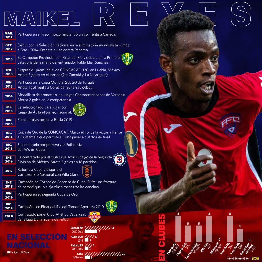 Trayectoria del futbolista cubano Maykel Reyes