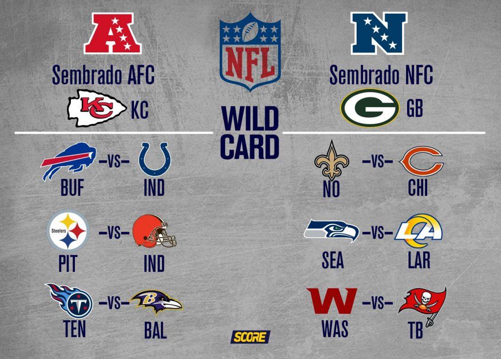 Emparejamiento de los equipos en la fase del Wild Card